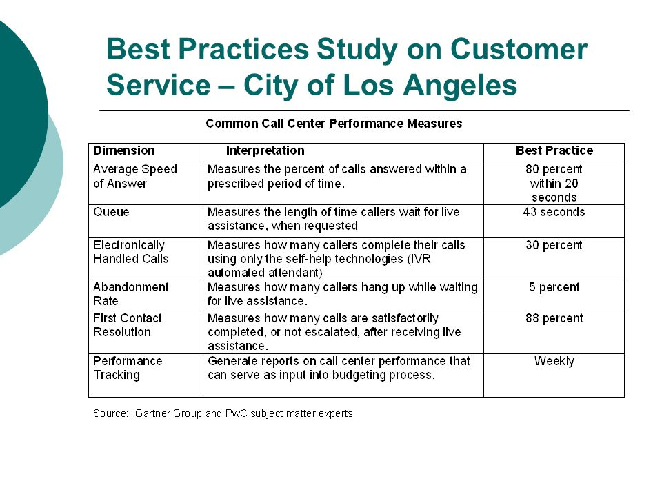 Best Practices Study on Customer Service – City of Los Angeles