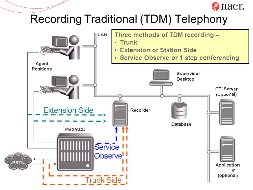 Recording Traditional (TDM) Telephony Three methods of TDM recording – Trunk Extension or Station Side Service Observe or 1 step conferencing
