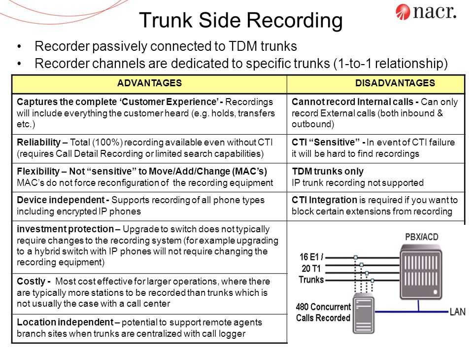 Trunk Side Recording Recorder passively connected to TDM trunks Recorder channels are dedicated to specific trunks (1-to-1 relationship) ADVANTAGES DI