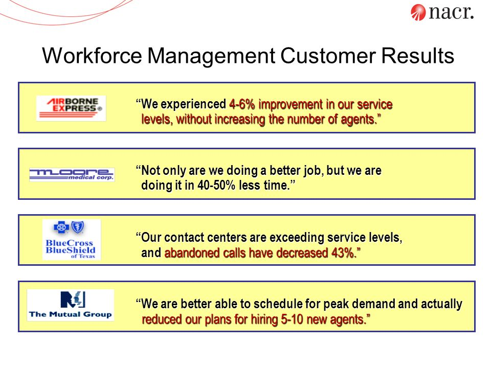 Workforce Management Customer Results We experienced 4-6% improvement in our service levels, without increasing the number of agents. Not only are we