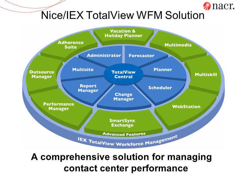 Nice/IEX TotalView WFM Solution A comprehensive solution for managing contact center performance