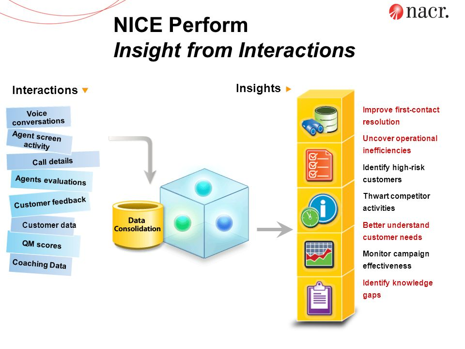 NICE Perform Insight from Interactions Interactions Insights Improve first-contact resolution Uncover operational inefficiencies Identify high-risk cu