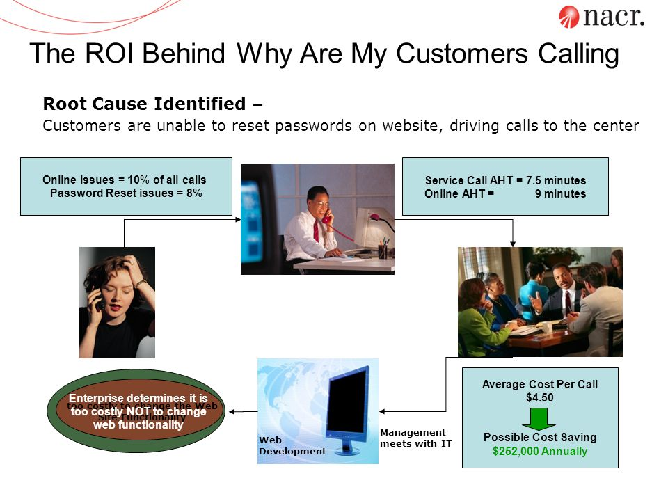 The ROI Behind Why Are My Customers Calling Web Development Customer Calls to Reset Password Rep Reports Increase in Calls to Management Management me
