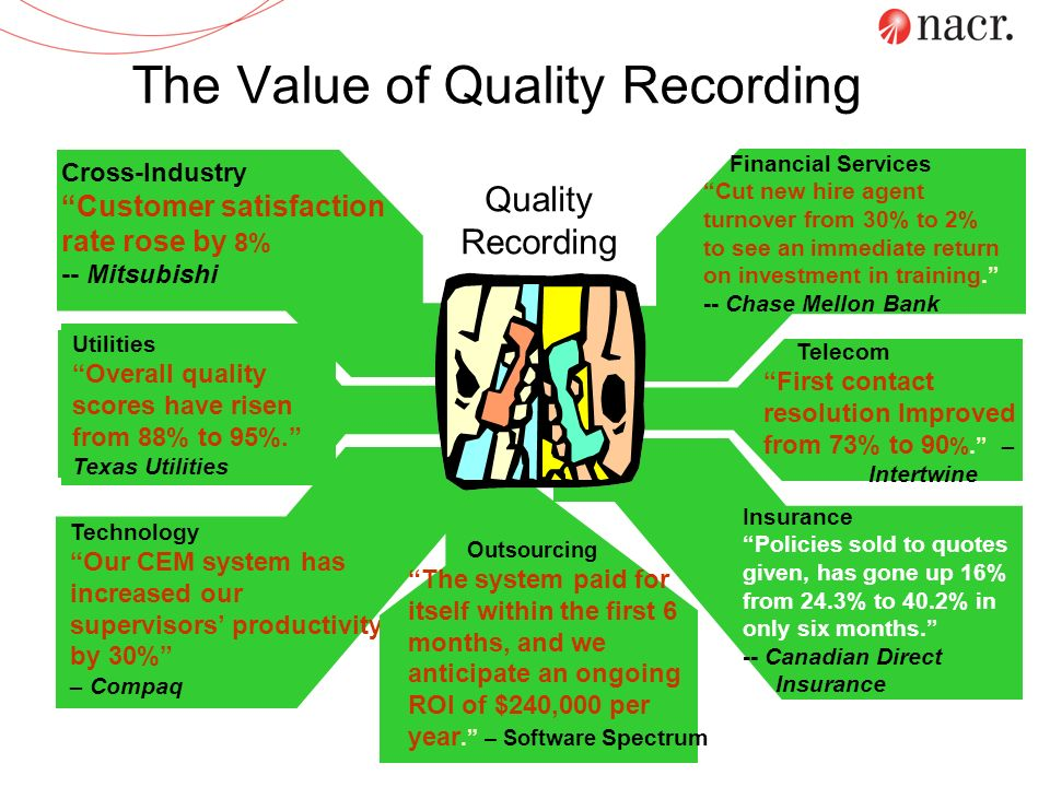 Call Recording Application Choices Total Recording (aka Full-Time, 100%, Bulk Recording) –All Calls Recorded – system built for full-time recording –Used for Compliance and Risk Management Selective Recording (aka Business-Driven Recording) –System built to record a subset of calls (e.g.