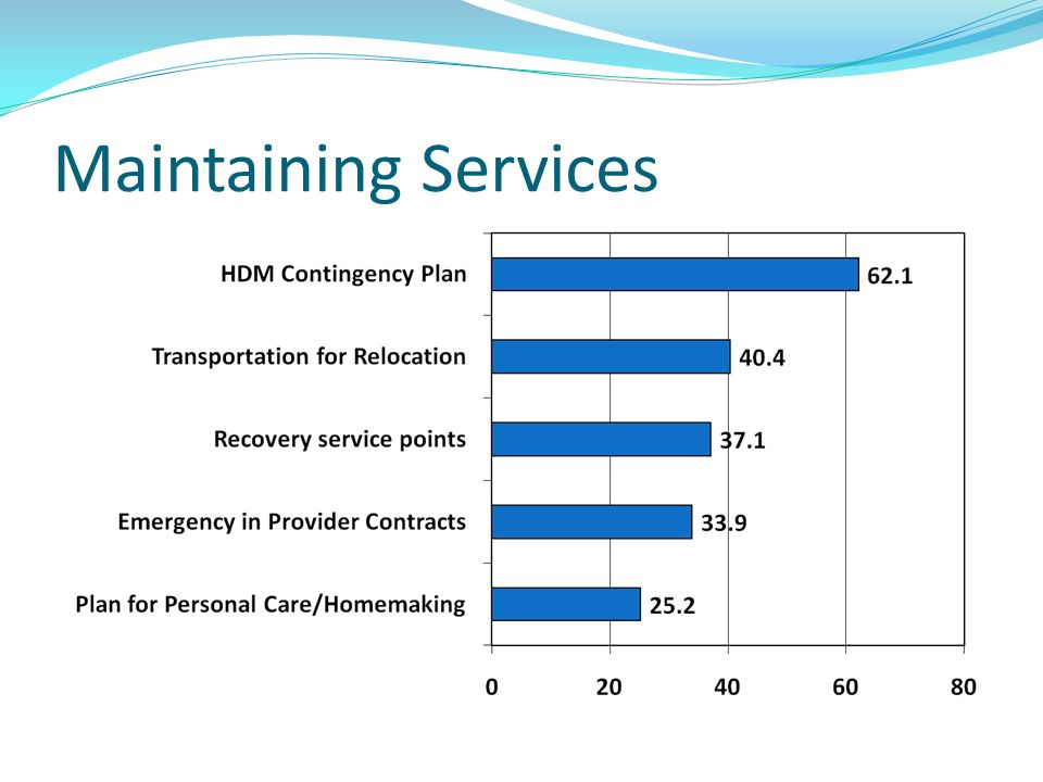 Maintaining Services