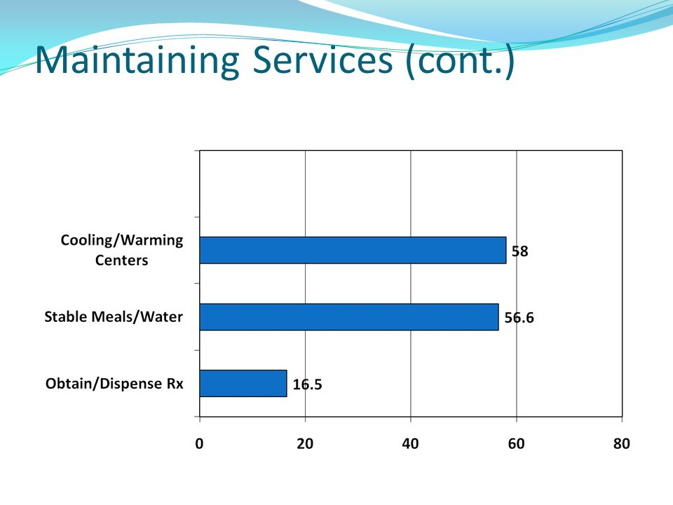 Maintaining Services (cont.)