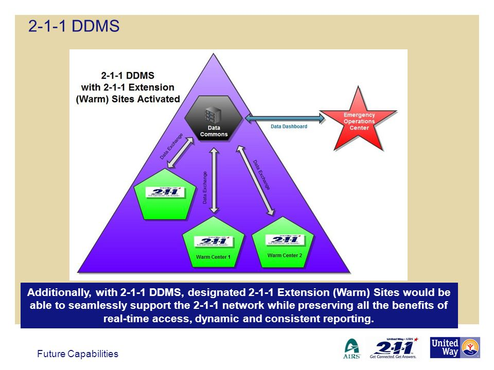 Additionally, with 2-1-1 DDMS, designated 2-1-1 Extension (Warm) Sites would be able to seamlessly support the 2-1-1 network while preserving all the benefits of real-time access, dynamic and consistent reporting.