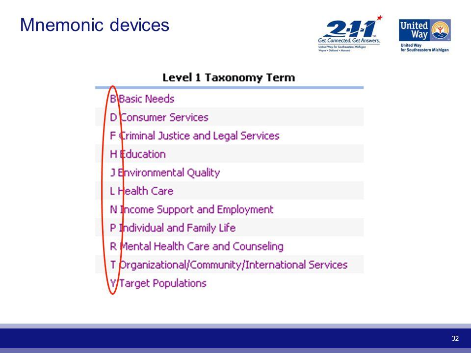 32 Mnemonic devices