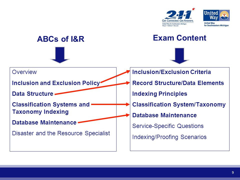 9 Inclusion/Exclusion Criteria Record Structure/Data Elements Indexing Principles Classification System/Taxonomy Database Maintenance Service-Specific