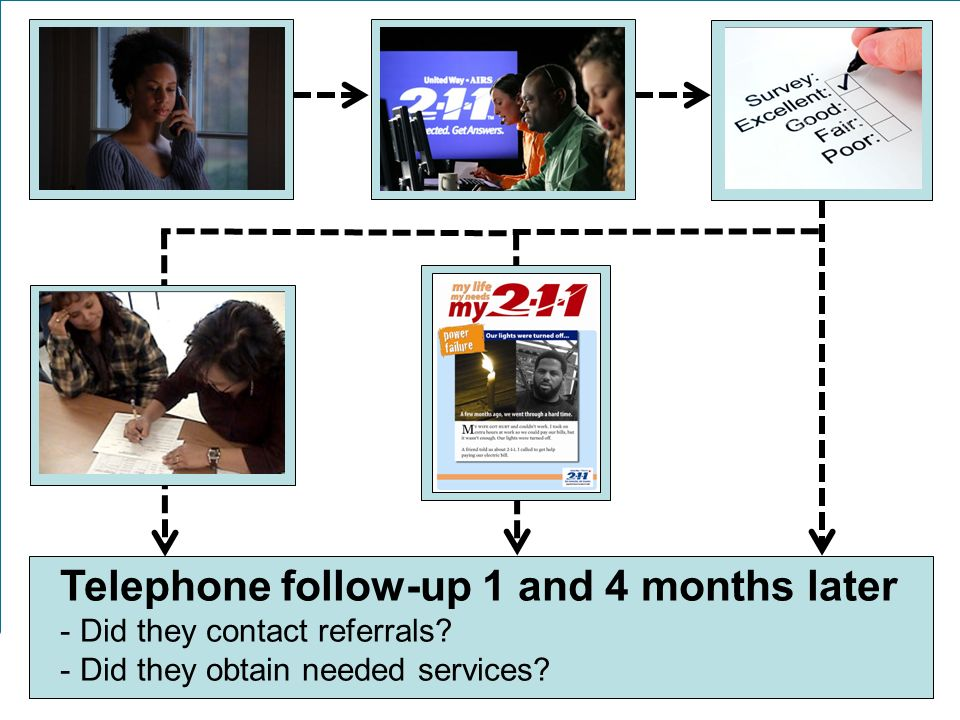 Telephone follow-up 1 and 4 months later - Did they contact referrals.