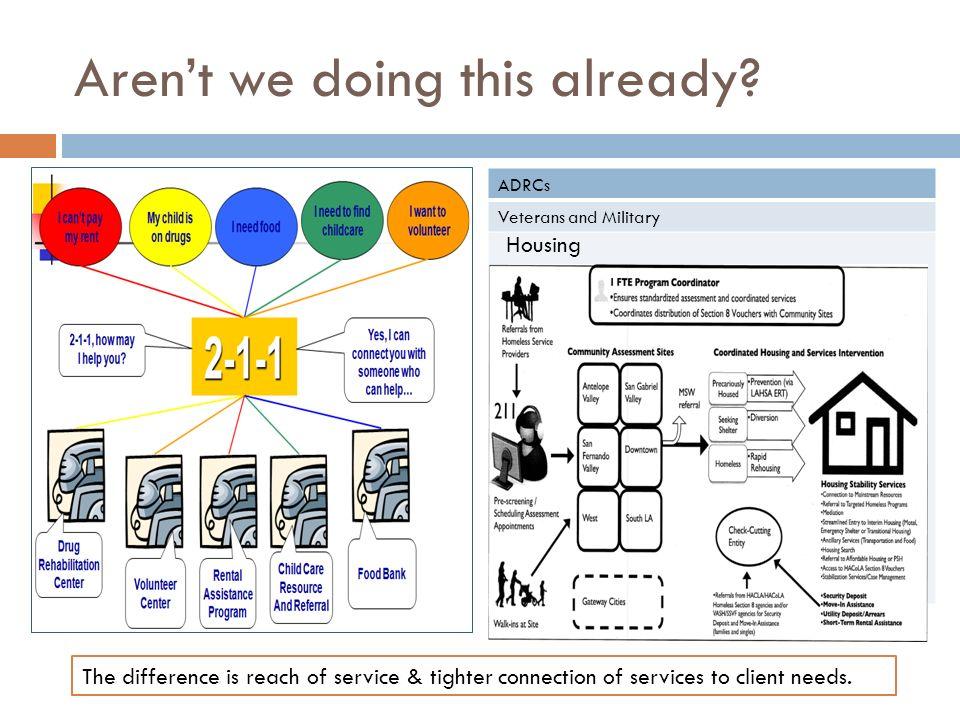 Where to begin Information Gathering Revenue Generating
