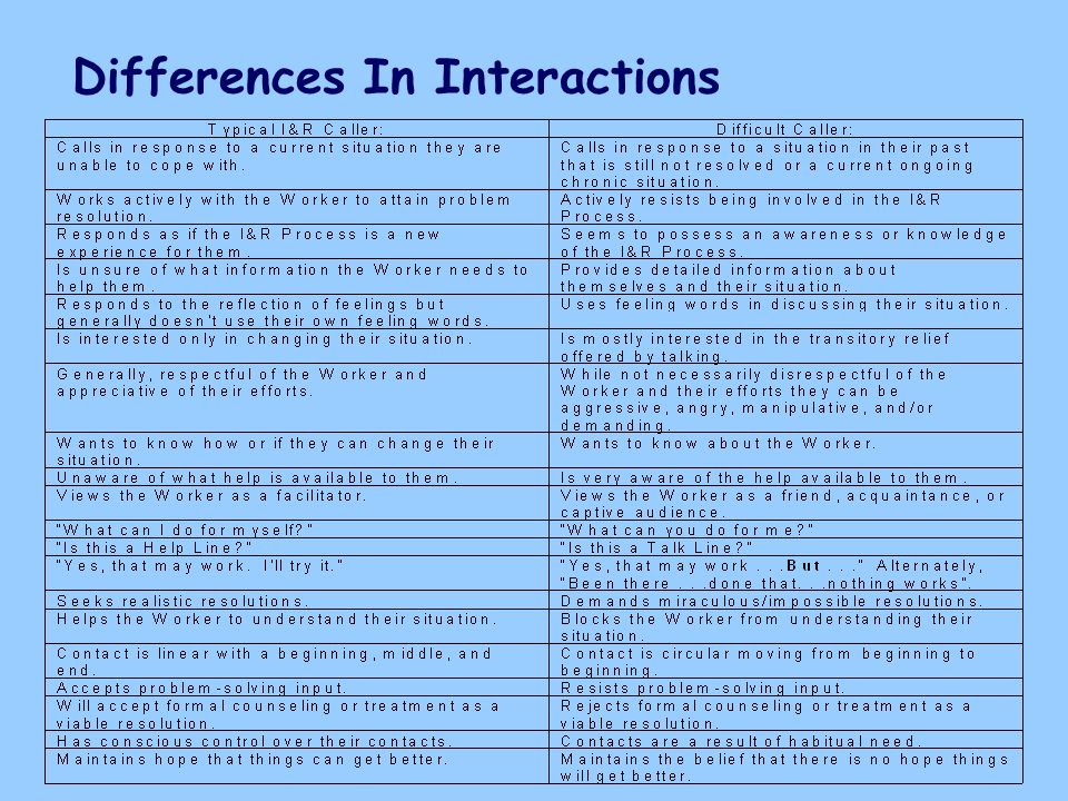 Differences In Interactions