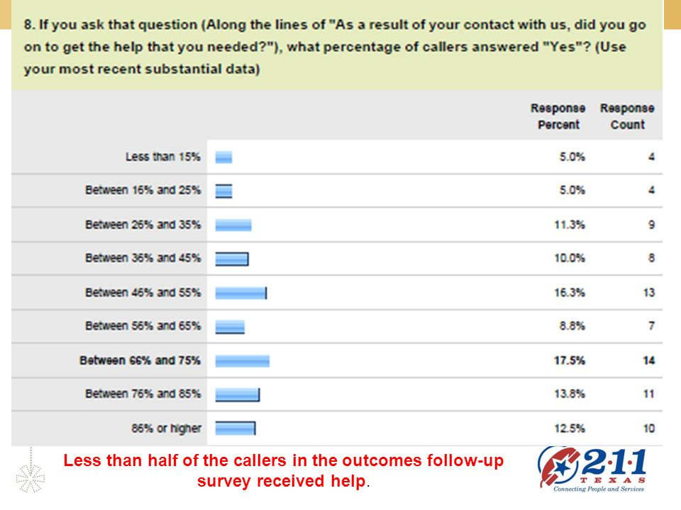 Less than half of the callers in the outcomes follow-up survey received help.