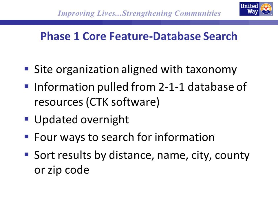 Phase 1 Core Feature-Database Search Site organization aligned with taxonomy Information pulled from database of resources (CTK software) Updated overnight Four ways to search for information Sort results by distance, name, city, county or zip code