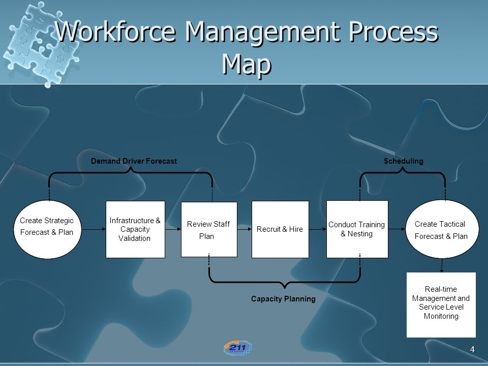 4 Workforce Management Process Map Create Tactical Forecast & Plan Create Strategic Forecast & Plan Review Staff Plan Recruit & Hire Conduct Training
