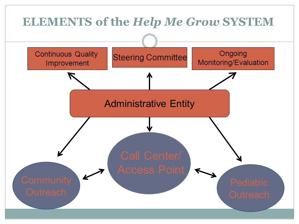 ELEMENTS of the Help Me Grow SYSTEM Pediatric Outreach Call Center/ Access Point Community Outreach Continuous Quality Improvement Steering Committee