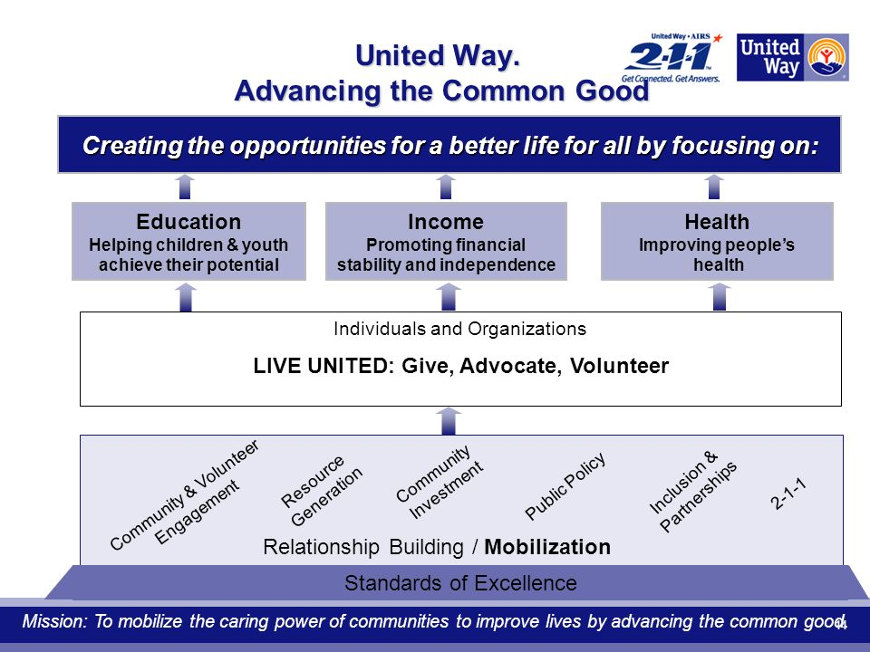 14 United Way. Advancing the Common Good Education Helping children & youth achieve their potential Creating the opportunities for a better life for a