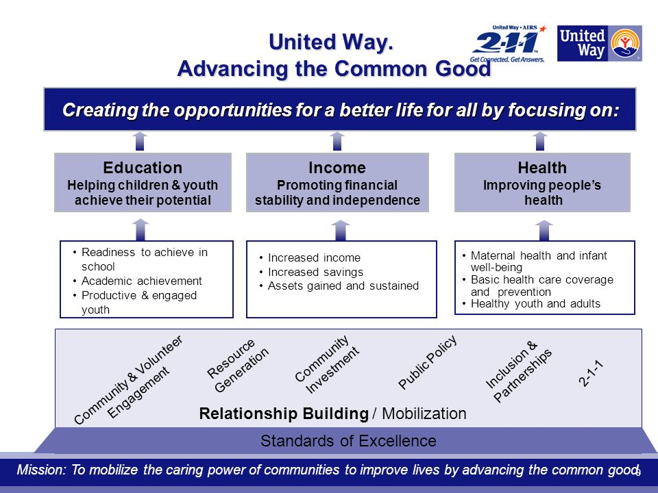 9 United Way. Advancing the Common Good Education Helping children & youth achieve their potential Readiness to achieve in school Academic achievement