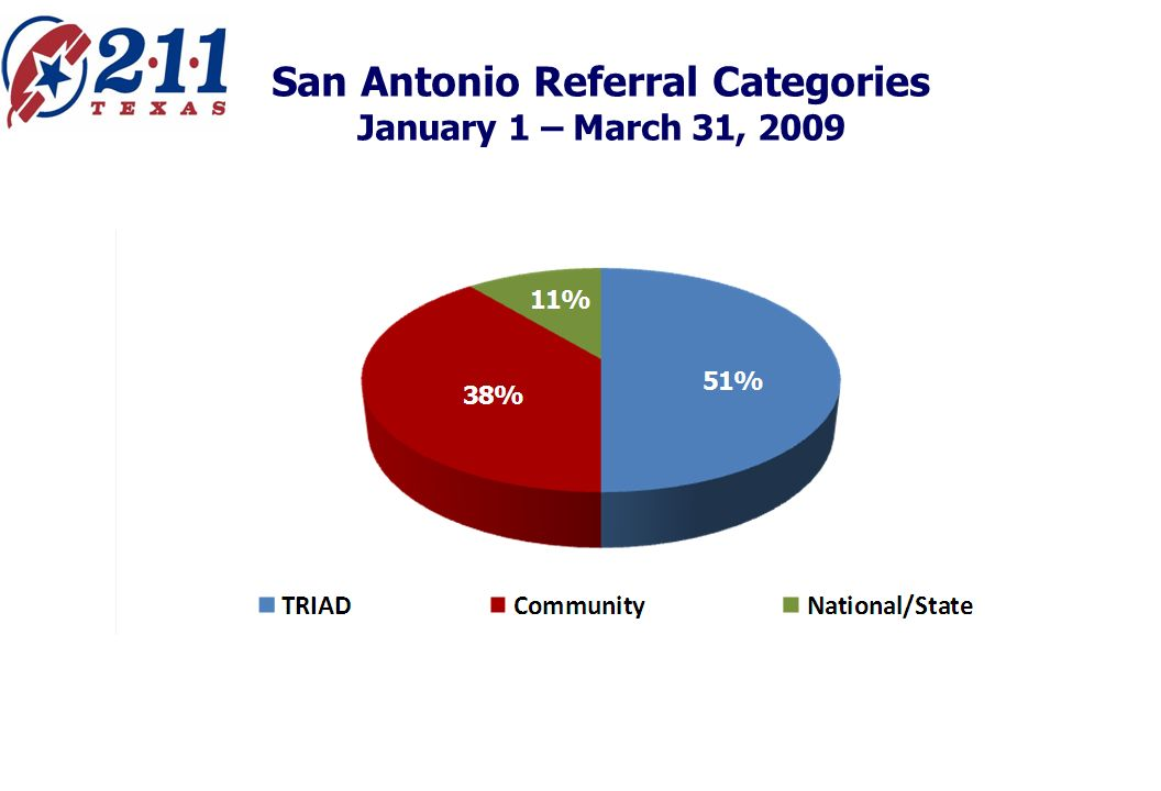 San Antonio Referral Categories January 1 – March 31, 2009