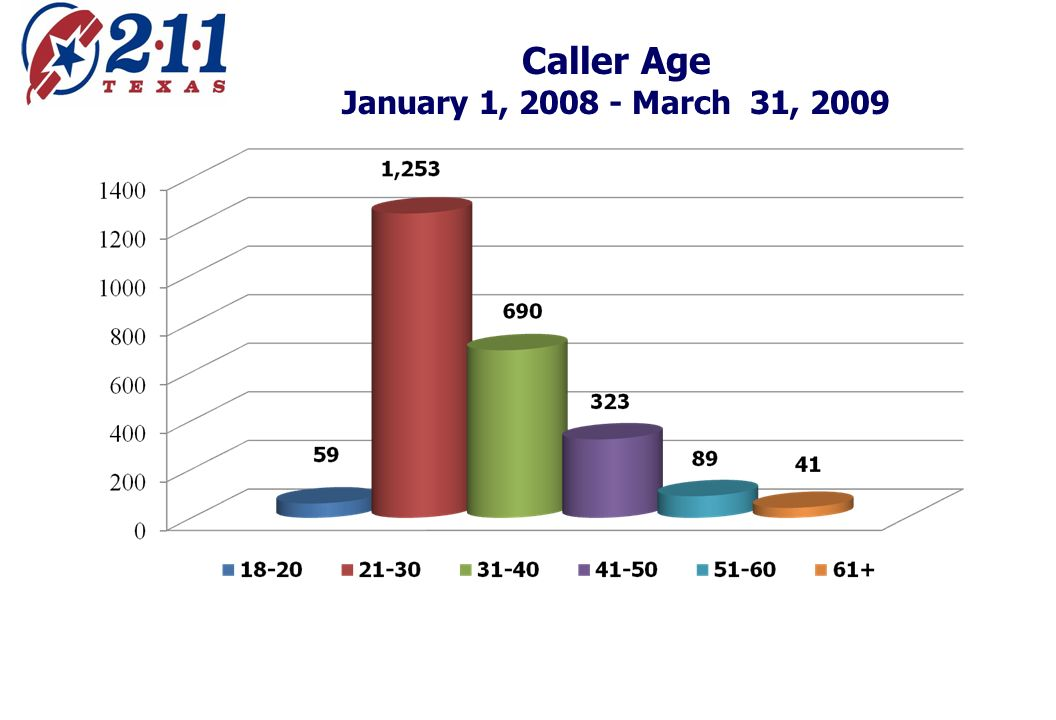 Caller Age January 1, March 31, 2009