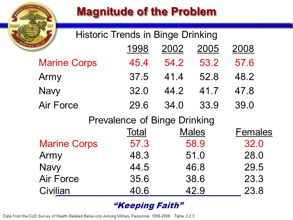 Historic Trends in Binge Drinking 1998 2002 2005 2008 Marine Corps 45.4 54.2 53.2 57.6 Army 37.5 41.4 52.8 48.2 Navy 32.0 44.2 41.7 47.8 Air Force 29.