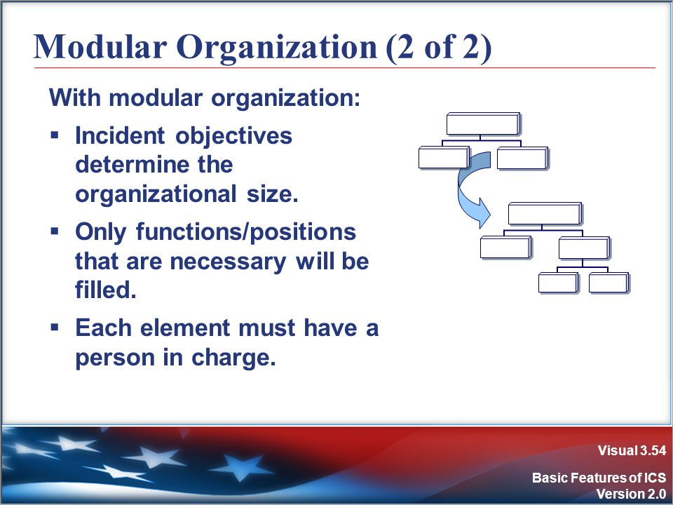Visual 3.54 Basic Features of ICS Version 2.0 Modular Organization (2 of 2) With modular organization: Incident objectives determine the organizationa