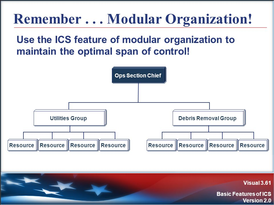 Visual 3.61 Basic Features of ICS Version 2.0 Remember... Modular Organization! Use the ICS feature of modular organization to maintain the optimal sp