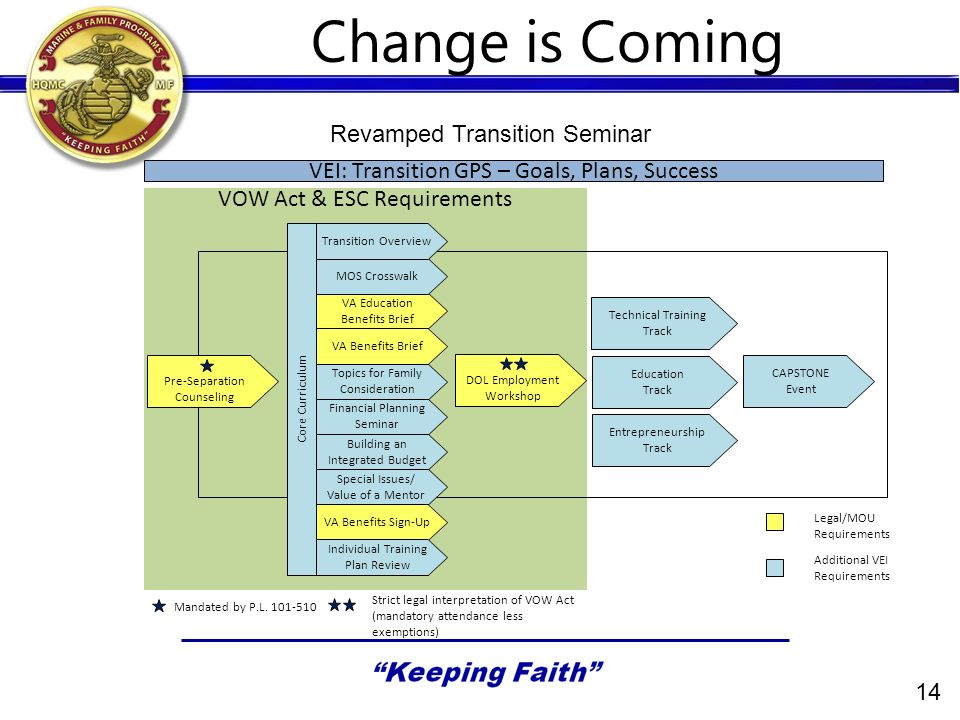 14 Change is Coming Pre-Separation Counseling DOL Employment Workshop Technical Training Track Education Track Entrepreneurship Track CAPSTONE Event VA Education Benefits Brief VA Benefits Brief VA Benefits Sign-Up MOS Crosswalk Financial Planning Seminar Individual Training Plan Review Core Curriculum Topics for Family Consideration Building an Integrated Budget VEI: Transition GPS – Goals, Plans, Success Legal/MOU Requirements Special Issues/ Value of a Mentor VOW Act & ESC Requirements Transition Overview Additional VEI Requirements Mandated by P.L.
