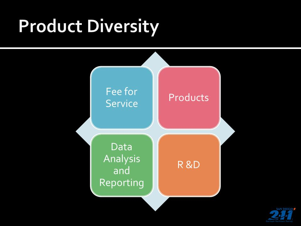Fee for Service Products Data Analysis and Reporting R &D