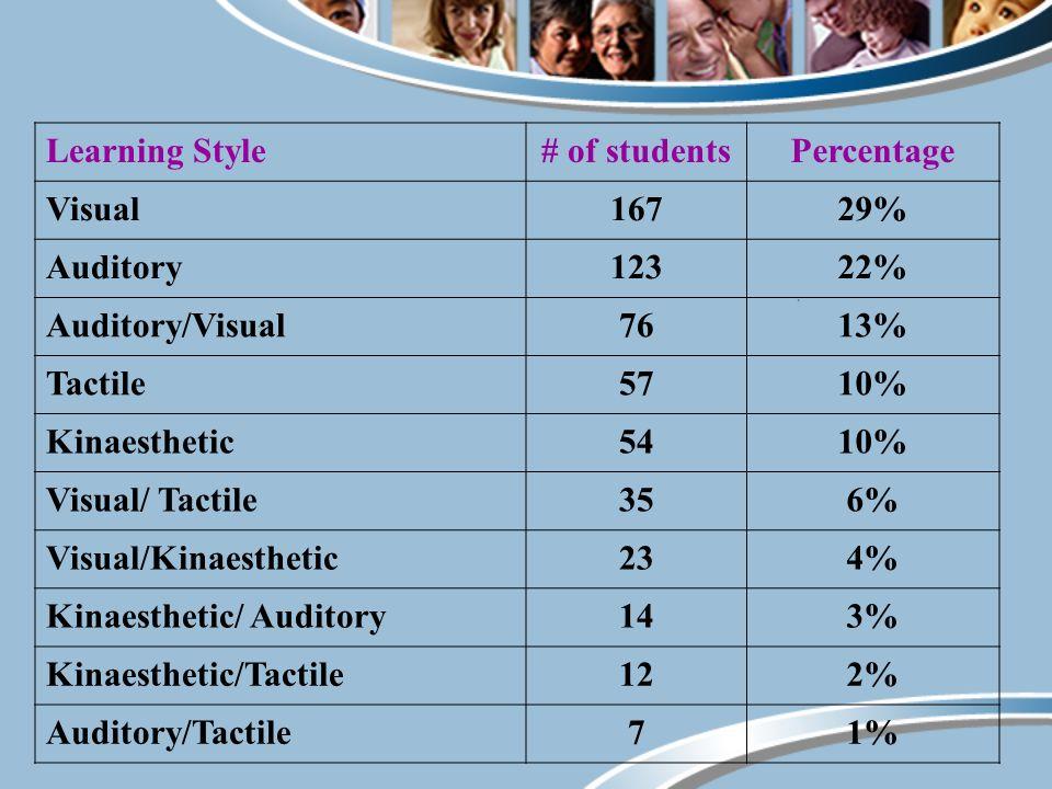 Learning Style# of studentsPercentage Visual16729% Auditory12322% Auditory/Visual7613% Tactile5710% Kinaesthetic5410% Visual/ Tactile356% Visual/Kinaesthetic234% Kinaesthetic/ Auditory143% Kinaesthetic/Tactile122% Auditory/Tactile71%