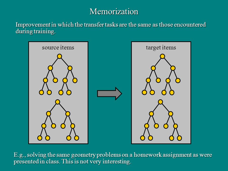 Memorization target items source items E.g., solving the same geometry problems on a homework assignment as were presented in class. This is not very