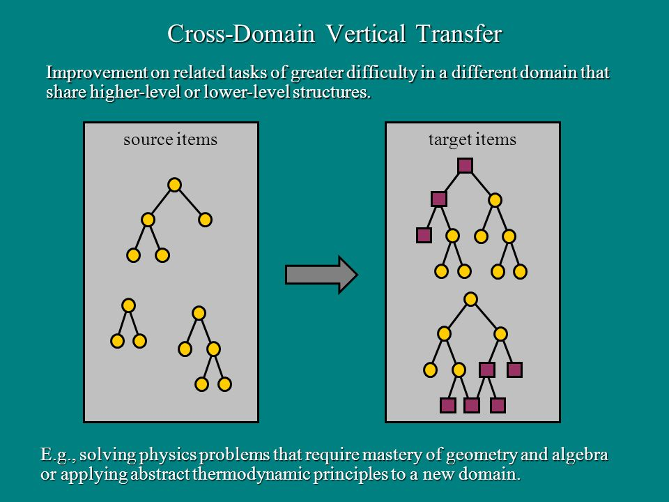 Cross-Domain Vertical Transfer target items source items E.g., solving physics problems that require mastery of geometry and algebra or applying abstr