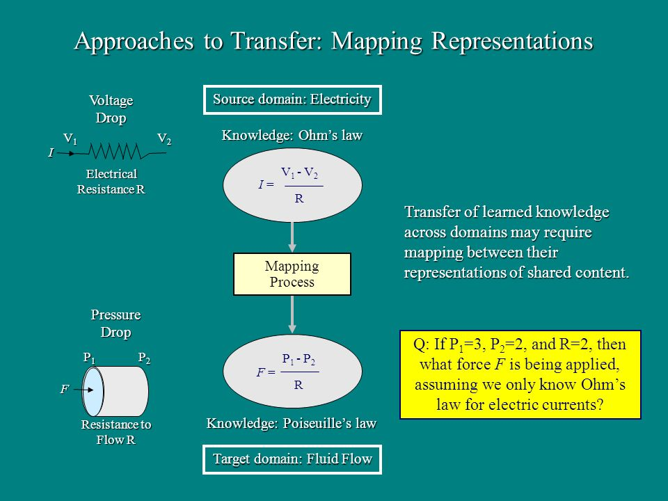 Approaches to Transfer: Mapping Representations Mapping Process Source domain: Electricity Target domain: Fluid Flow Transfer of learned knowledge across domains may require mapping between their representations of shared content.