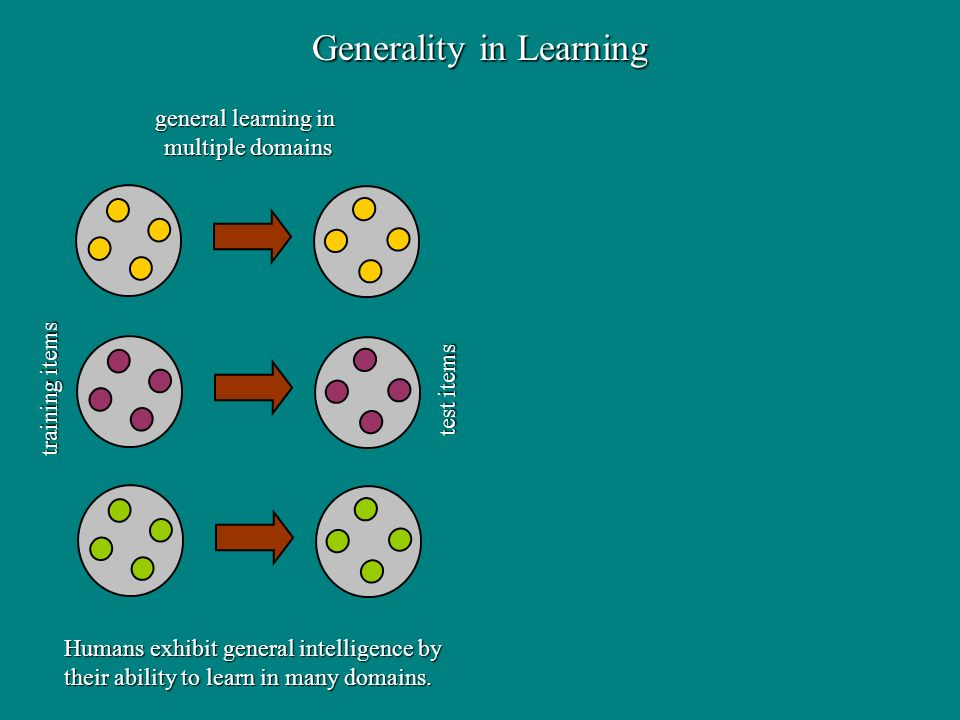 general learning in multiple domains Generality in Learning training items test items Humans exhibit general intelligence by their ability to learn in many domains.