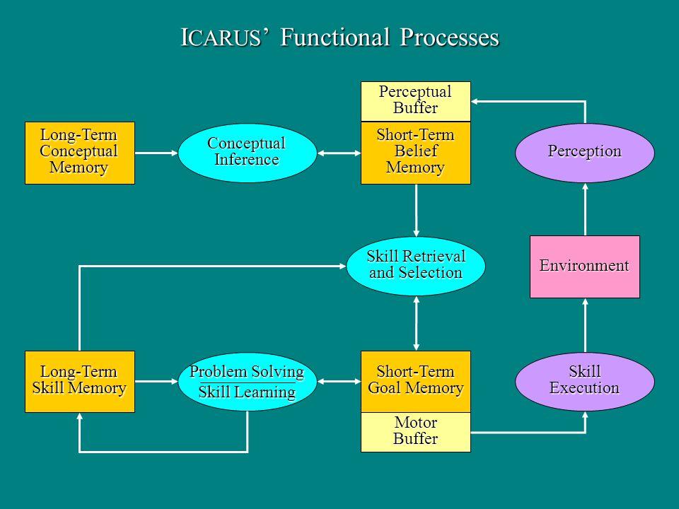 I CARUS Functional Processes Long-TermConceptualMemory Short-TermBeliefMemory Short-Term Goal Memory ConceptualInference SkillExecution Perception Env