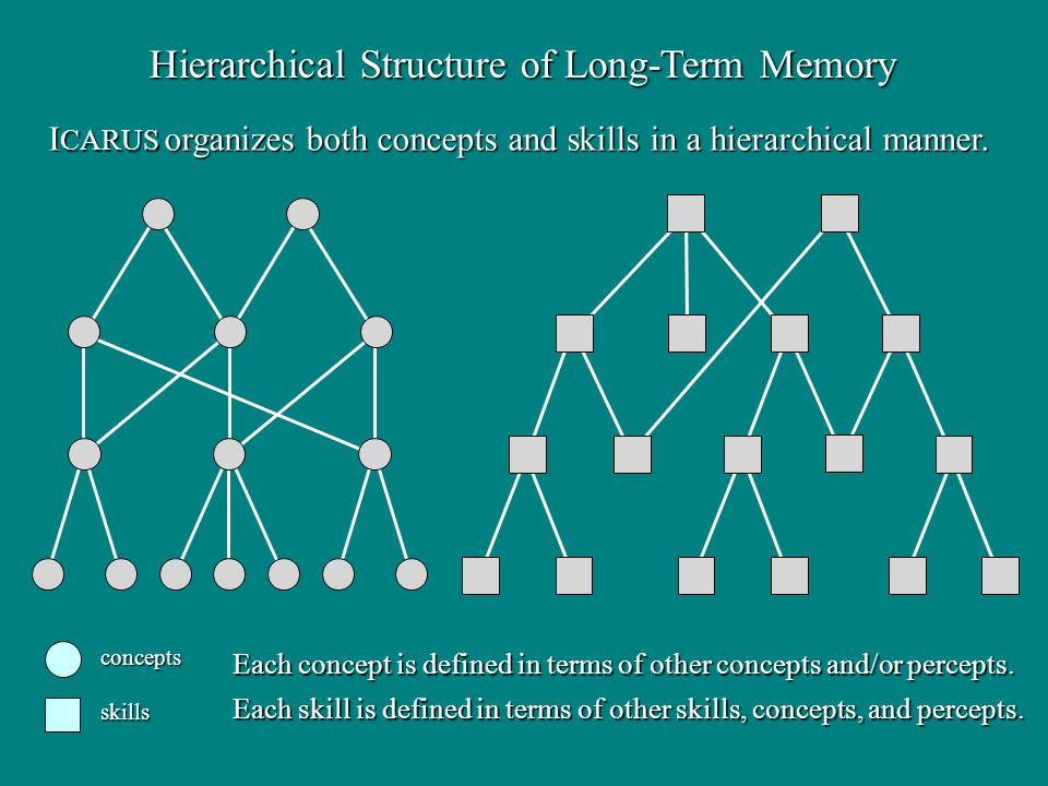 Hierarchical Structure of Long-Term Memory concepts skills Each concept is defined in terms of other concepts and/or percepts. Each skill is defined i