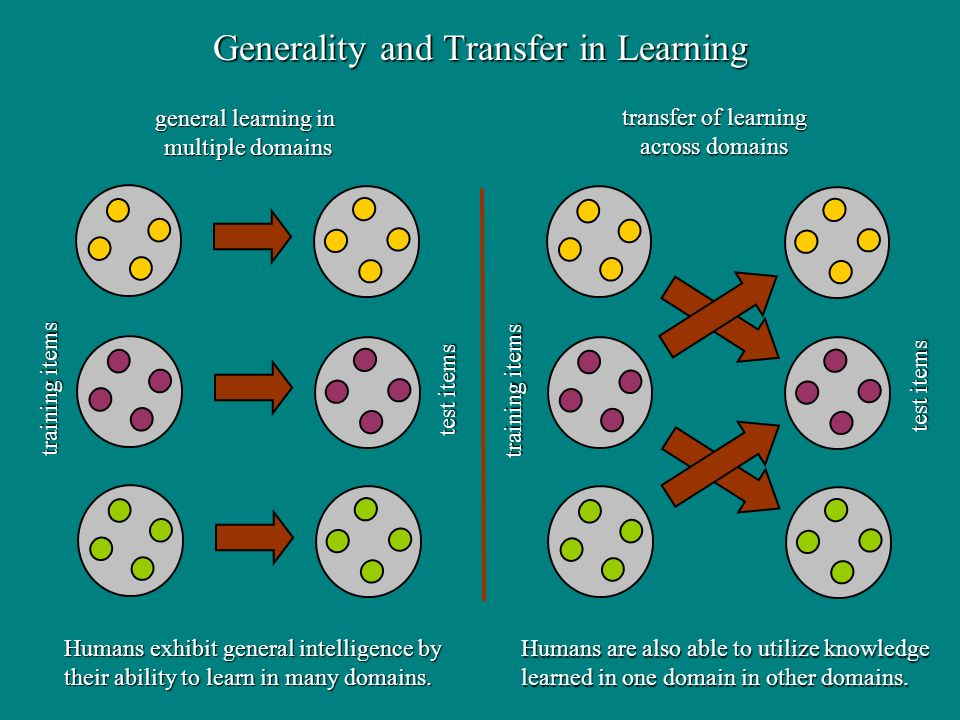 general learning in multiple domains transfer of learning across domains Generality and Transfer in Learning training items test items training items test items Humans exhibit general intelligence by their ability to learn in many domains.