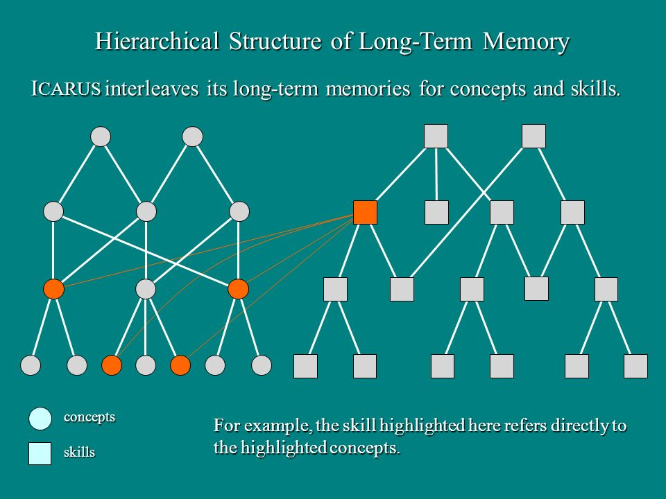 Hierarchical Structure of Long-Term Memory conceptsskills For example, the skill highlighted here refers directly to the highlighted concepts. I CARUS