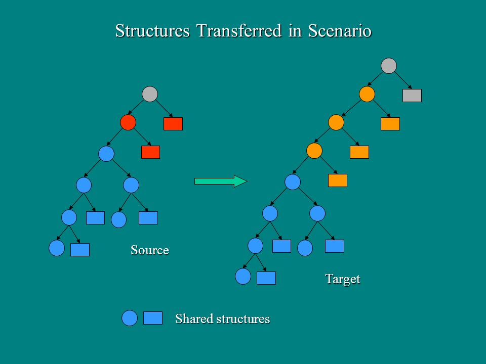 Source Target Shared structures Structures Transferred in Scenario