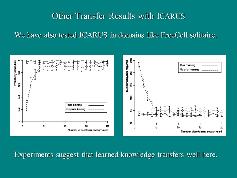 We have also tested ICARUS in domains like FreeCell solitaire. Other Transfer Results with I CARUS Experiments suggest that learned knowledge transfer