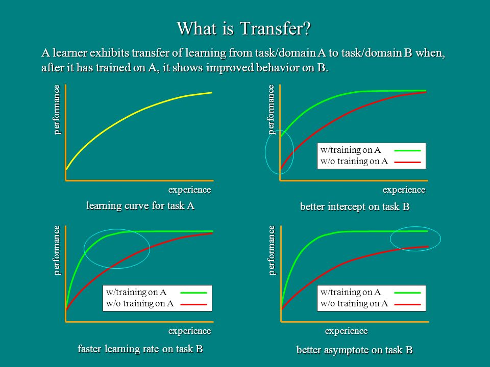 experience performance A learner exhibits transfer of learning from task/domain A to task/domain B when, after it has trained on A, it shows improved behavior on B.