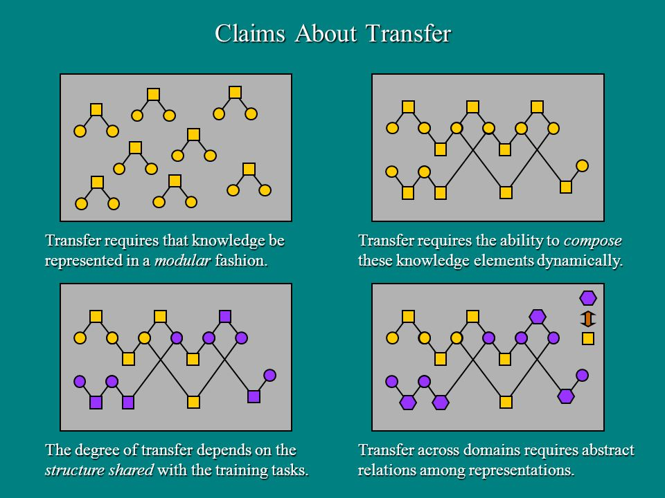 The degree of transfer depends on the structure shared with the training tasks. Transfer requires the ability to compose these knowledge elements dyna