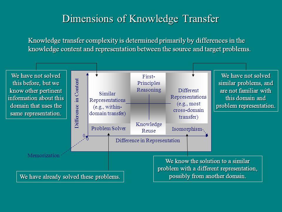 Dimensions of Knowledge Transfer Difference in Content Difference in Representation 0 0 Memorization Different Representations (e.g., most cross-domai