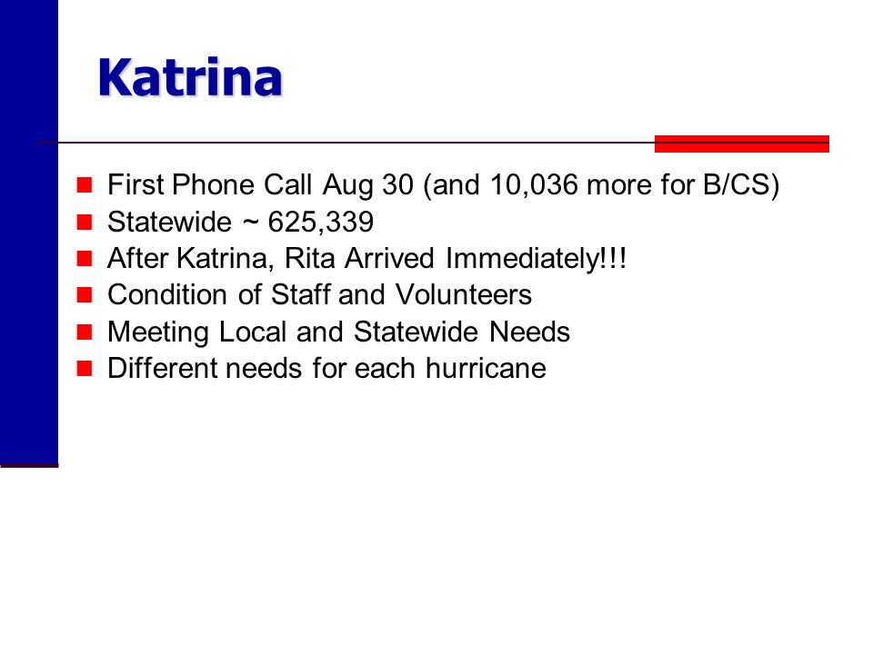 Katrina First Phone Call Aug 30 (and 10,036 more for B/CS) Statewide ~ 625,339 After Katrina, Rita Arrived Immediately!!! Condition of Staff and Volun