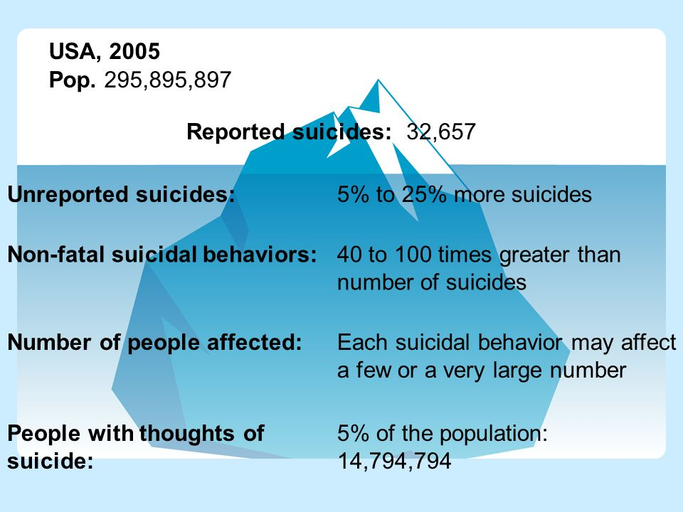 USA, 2005 Pop. 295,895,897 Reported suicides:32,657 Unreported suicides: Non-fatal suicidal behaviors: Number of people affected: People with thoughts