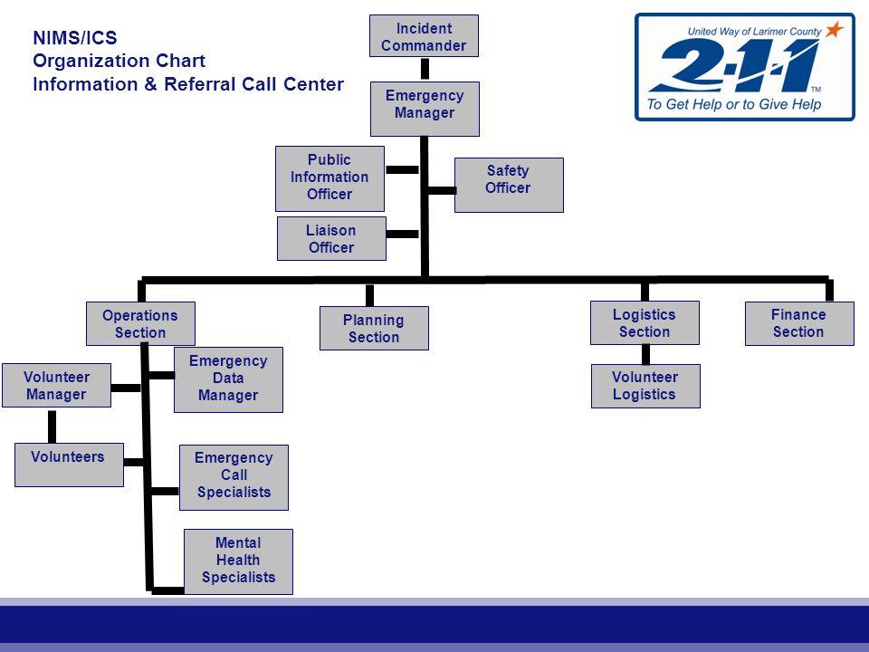 Contingency Operations Plan (COOP) ~ FEMA COOP course What is COOP.