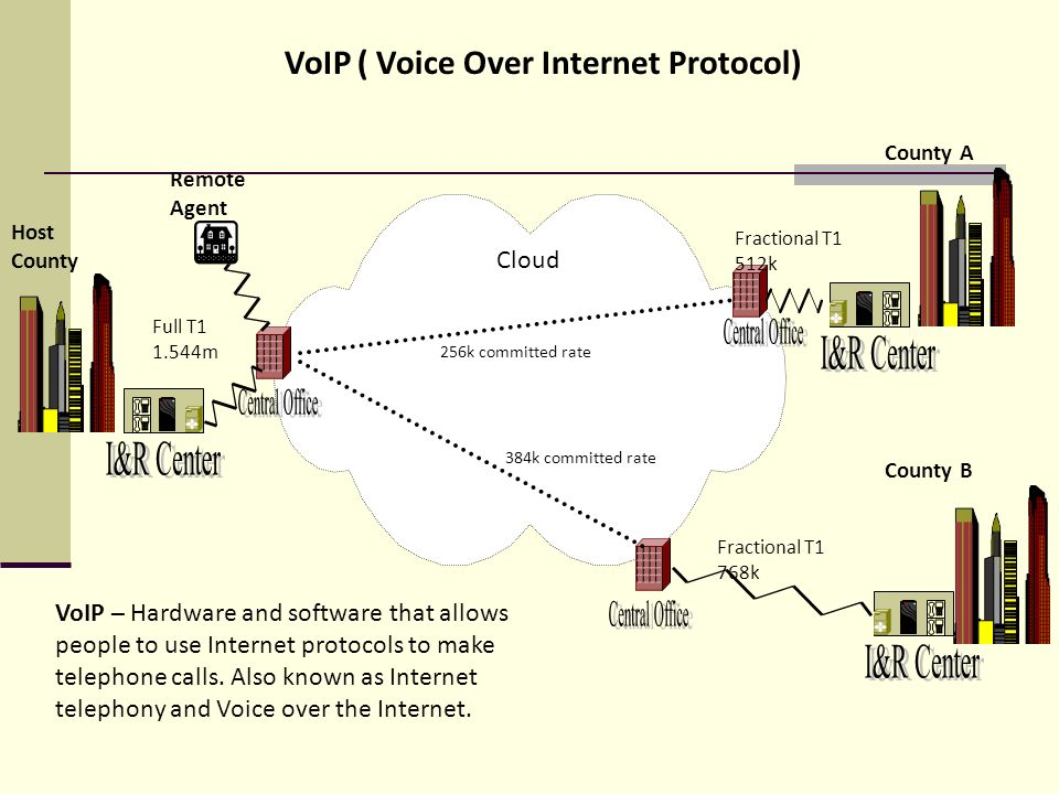 VoIP ( Voice Over Internet Protocol) Host County County A County B Fractional T1 768k Fractional T1 512k Full T1 1.544m Cloud VoIP – Hardware and software that allows people to use Internet protocols to make telephone calls.