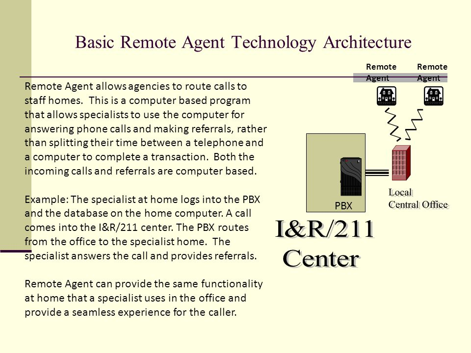Basic Remote Agent Technology Architecture PBX Remote Agent allows agencies to route calls to staff homes.