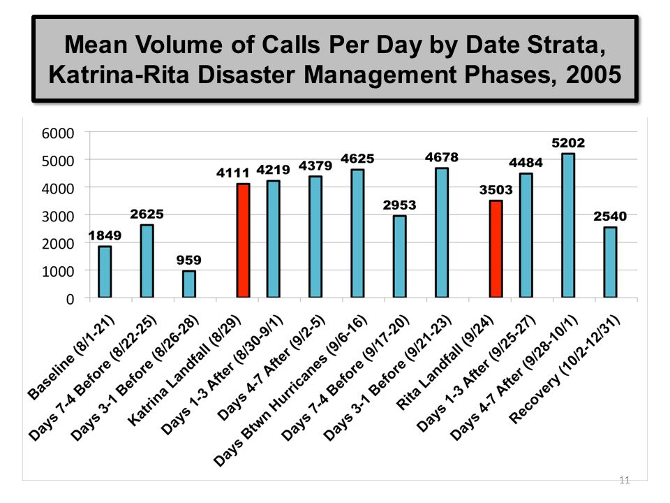 Mean Volume of Calls Per Day by Date Strata, Katrina-Rita Disaster Management Phases, 2005 11