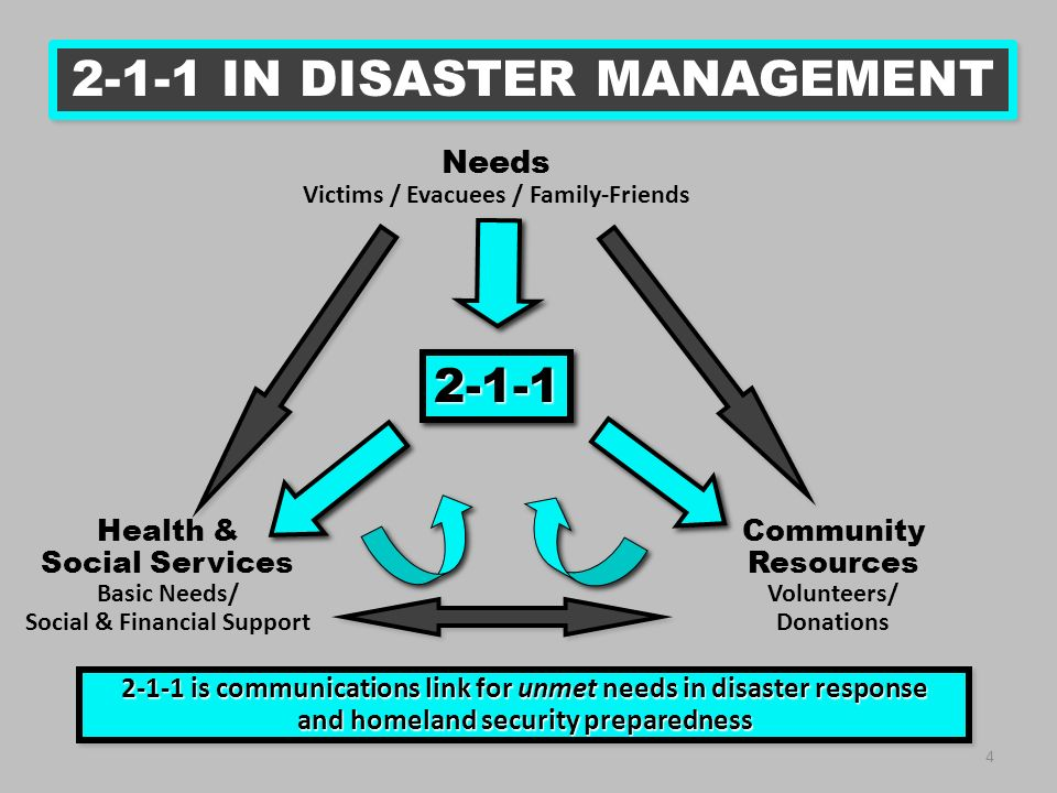 4 2-1-1 IN DISASTER MANAGEMENT 2-1-1 is communications link for unmet needs in disaster response and homeland security preparedness 2-1-1 is communications link for unmet needs in disaster response and homeland security preparedness 2-1-12-1-1 Needs Victims / Evacuees / Family-Friends Community Resources Volunteers/ Donations Health & Social Services Basic Needs/ Social & Financial Support